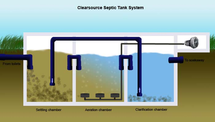 Clearsource Septic Tank